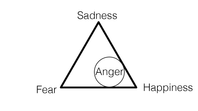 Emotional triangle